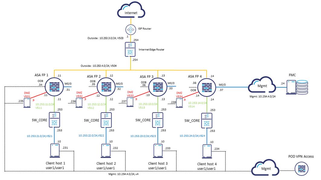 Topologia Cisco ASA FirePOWER training